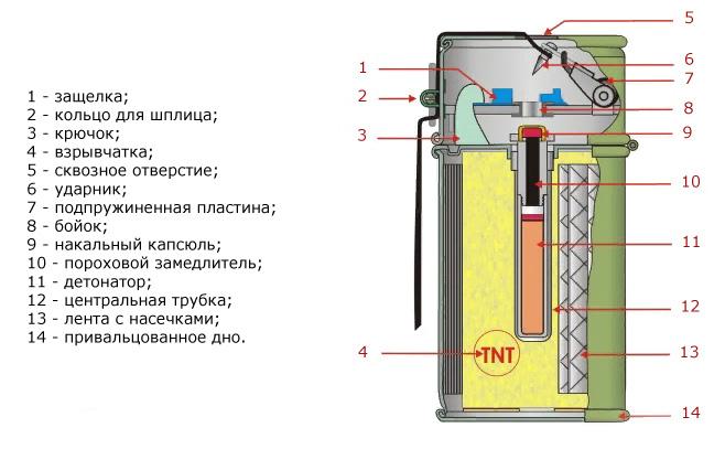 Конструкция РГ-41