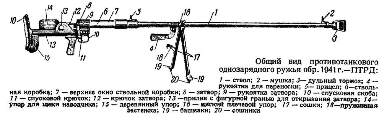 Конструкция ПТРД