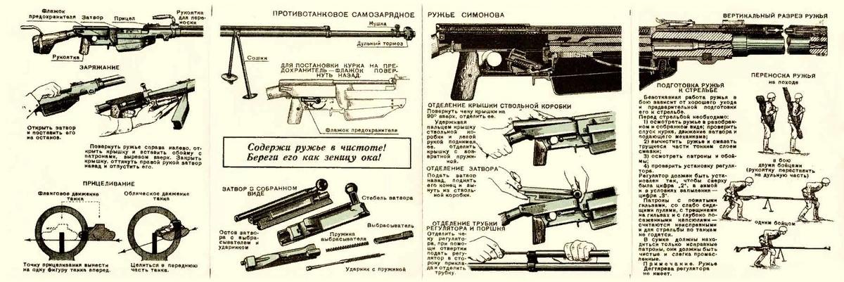 Инструкция для бойцов по ПТРС Симонова