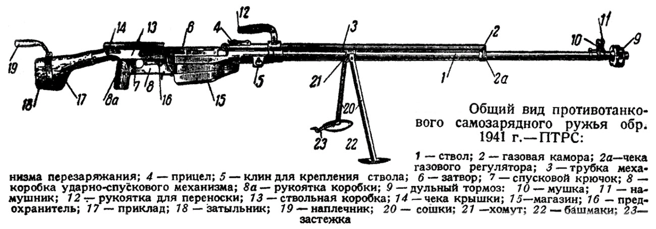 Конструкция противотанкового ружья ПТРС