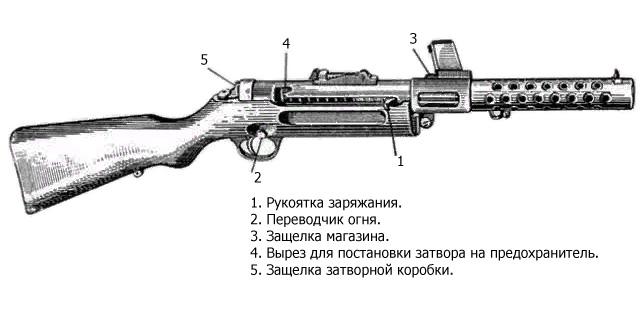 Конструкция MP28 II