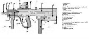 Пистолет-пулемет Форт-224. Конструкция