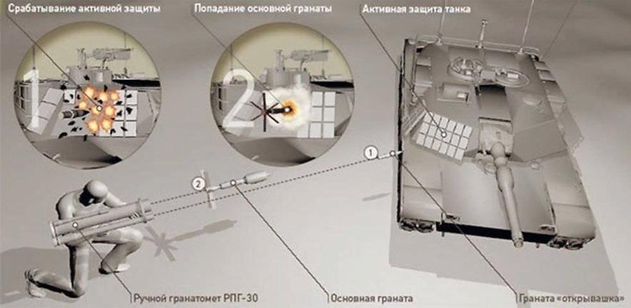 Как работает гранатомет РПГ-30