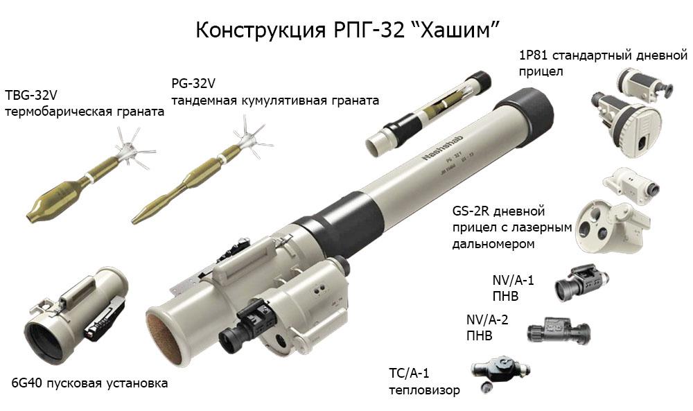Конструкция РПГ-32 Нашшаб
